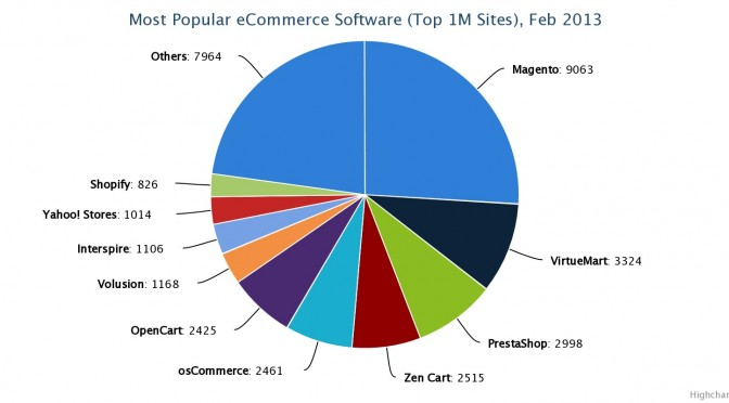 Verdeling e-commerce software in feb. 2013.